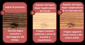 pittura di fondo legno annerito